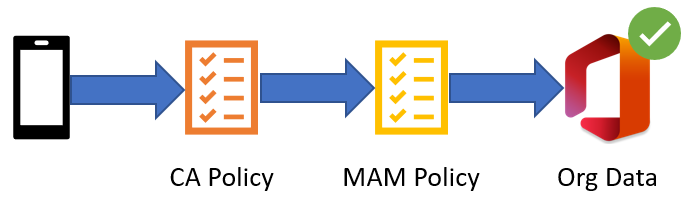 Intune MAM Components